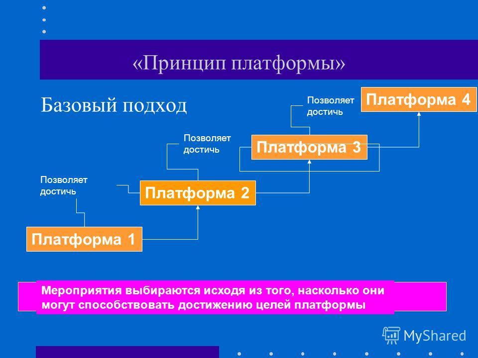 «Принцип платформы» Базовый подход Мероприятия выбираются исходя из того, насколько они могут способствовать достижению целей платформы Платформа 1 Платформа 2 Платформа 3 Платформа 4 Позволяет достичь Позволяет достичь Позволяет достичь
