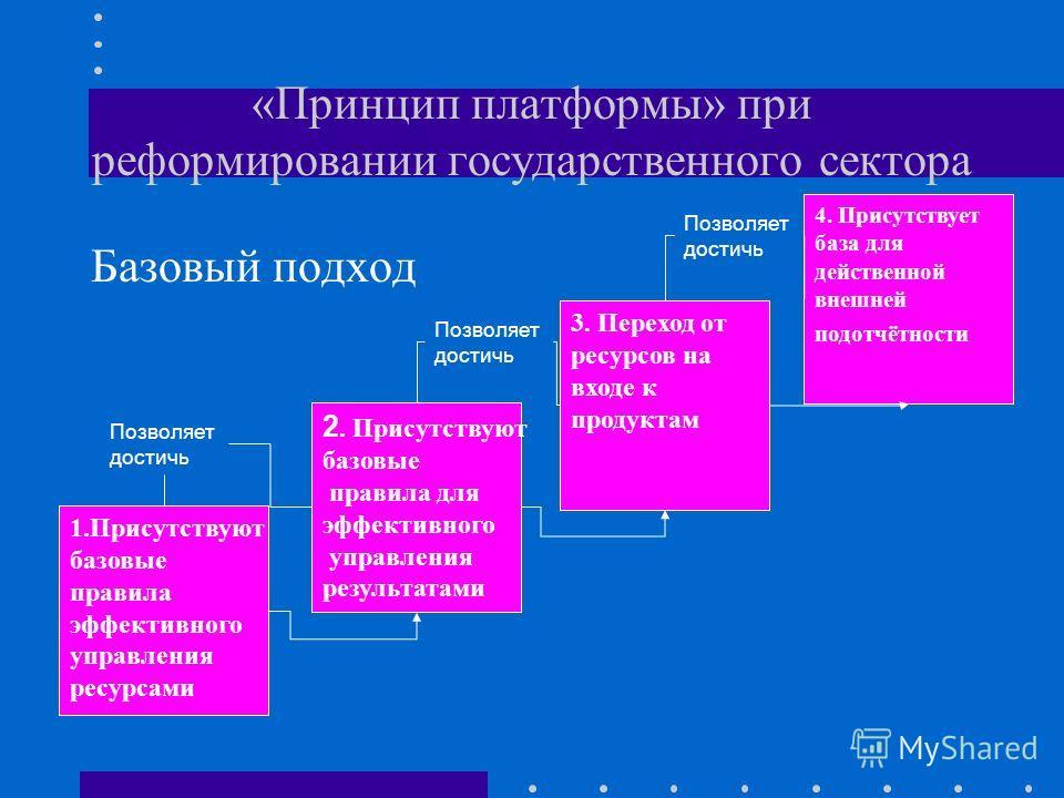 «Принцип платформы» при реформировании государственного сектора Базовый подход 1.Присутствуют базовые правила эффективного управления ресурсами 2. Присутствуют базовые правила для эффективного управления результатами 3. Переход от ресурсов на входе к