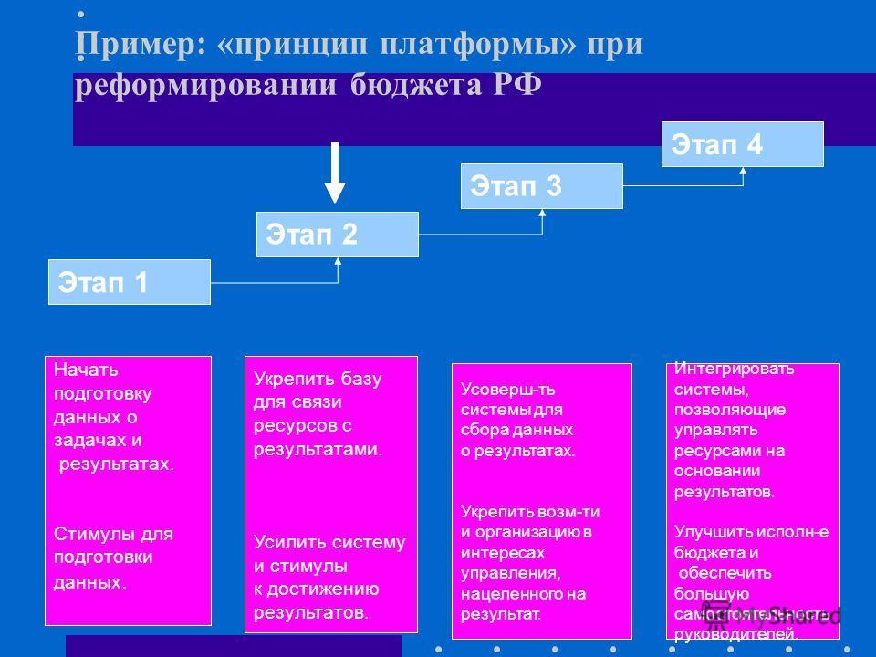 Пример: «принцип платформы» при реформировании бюджета РФ Этап 1 Этап 2 Этап 3 Этап 4 Начать подготовку данных о задачах и результатах. Стимулы для подготовки данных. Укрепить базу для связи ресурсов с результатами. Усилить систему и стимулы к достиж