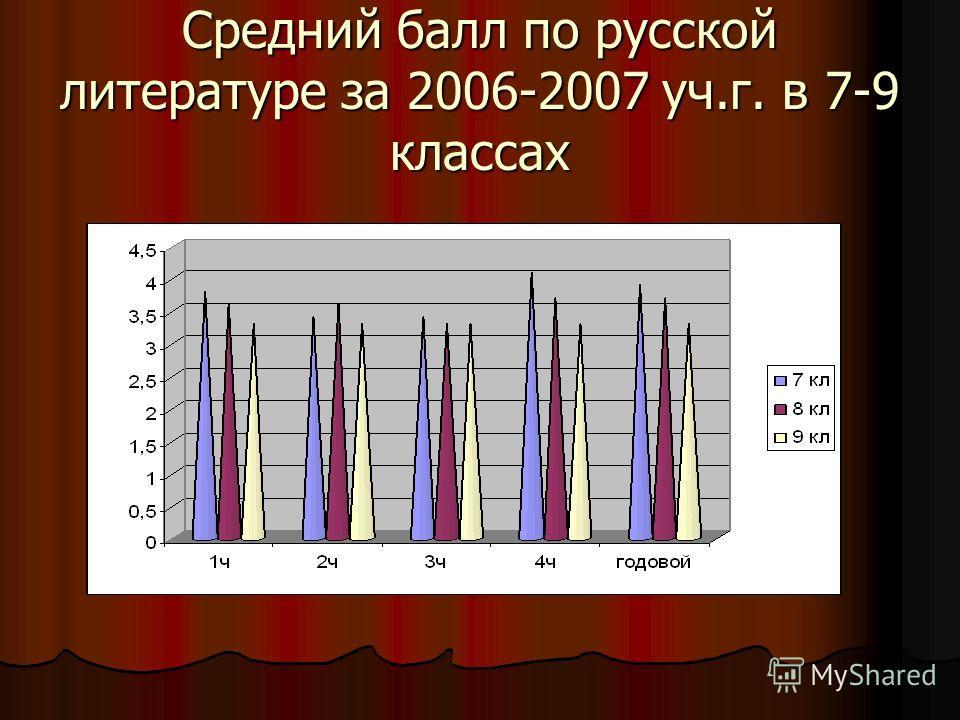 Средний балл по русской литературе за 2006-2007 уч.г. в 7-9 классах