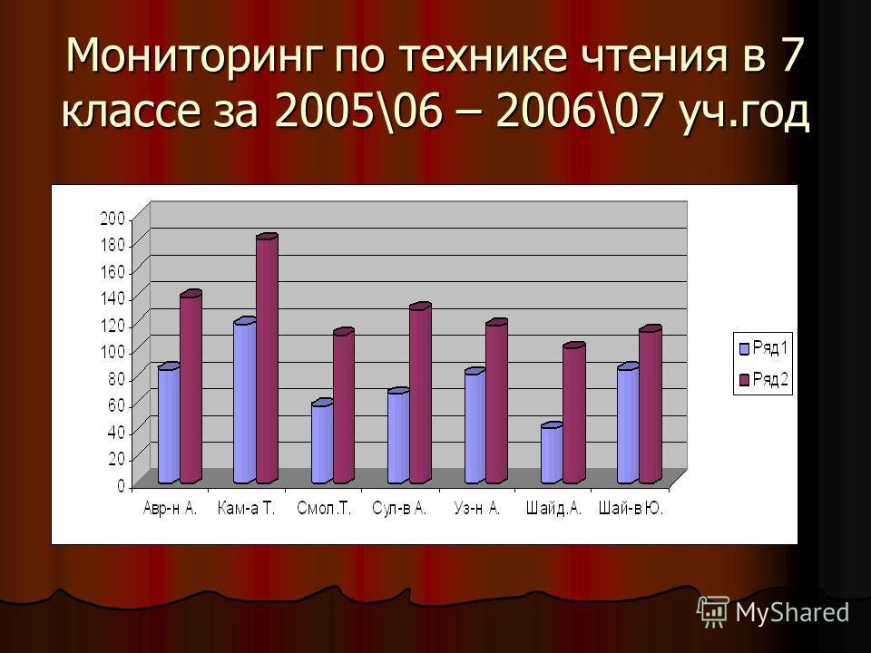 Мониторинг по технике чтения в 7 классе за 2005\06 – 2006\07 уч.год