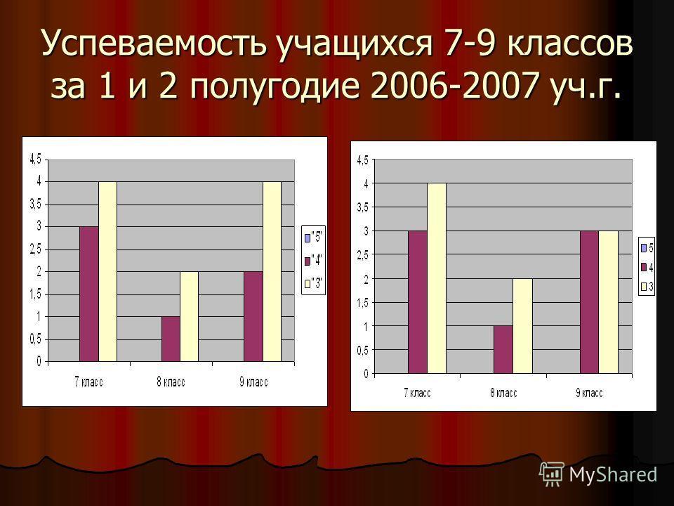 Успеваемость учащихся 7-9 классов за 1 и 2 полугодие 2006-2007 уч.г.