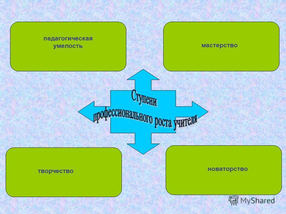 педагогическая умелость мастерство новаторство творчество