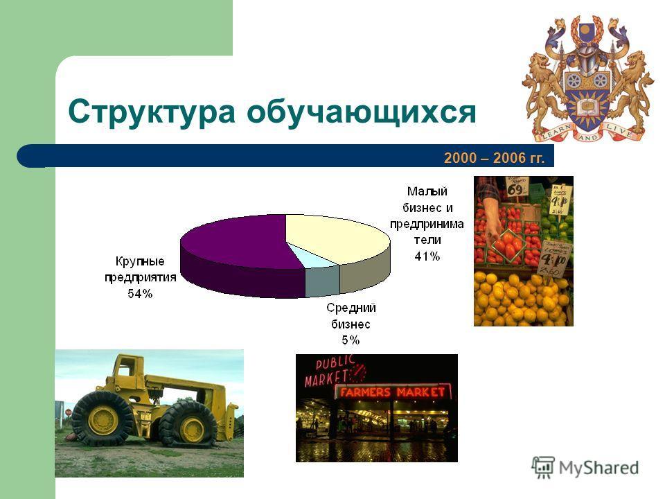 Структура обучающихся 2000 – 2006 гг.
