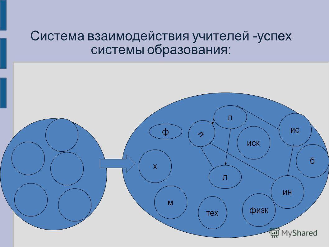 Система взаимодействия учителей -успех системы образования: ф ин л л л ис м б иск х тех физк