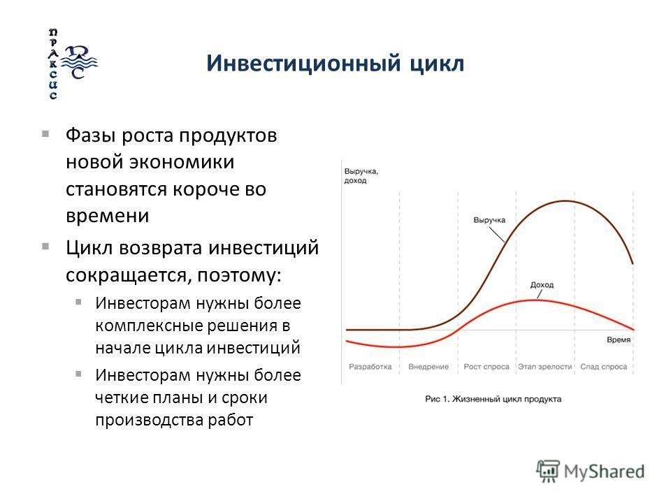 Инвестиционный цикл Фазы роста продуктов новой экономики становятся короче во времени Цикл возврата инвестиций сокращается, поэтому: Инвесторам нужны более комплексные решения в начале цикла инвестиций Инвесторам нужны более четкие планы и сроки прои