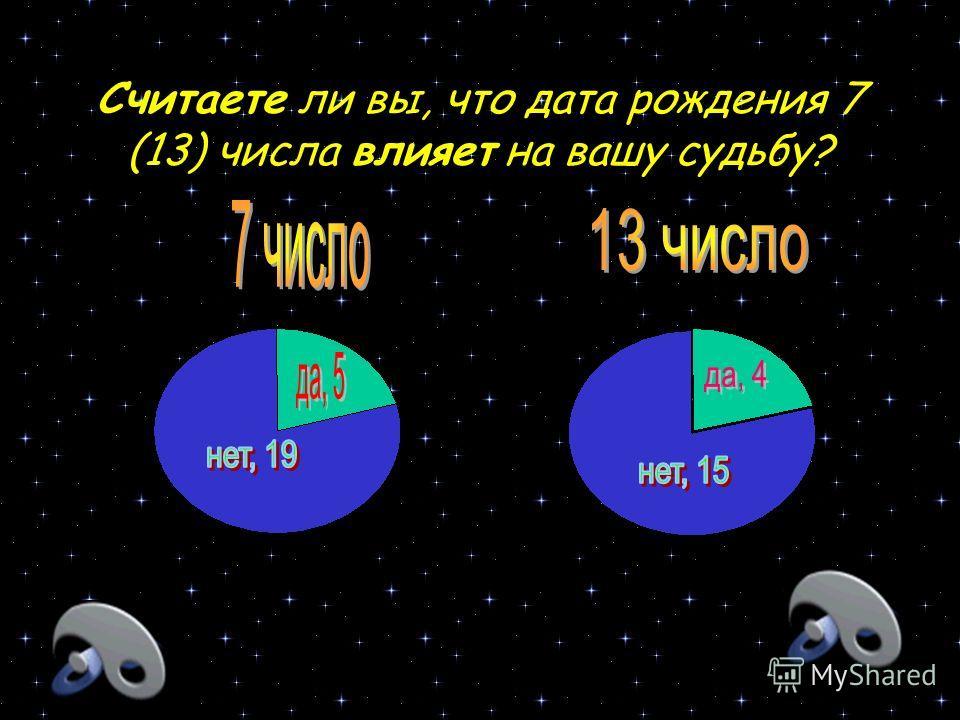 3.1. Изучение общественного мнения. 1. Считаете ли вы число 13 несчастливым числом? Нет. Да. 34 13 2. Согласны ли Вы с мнением, что число 7 является счастливым? Нет. Да. 15 32 3 Положительные или отрицательные случаи произошли с вами связанные с числ