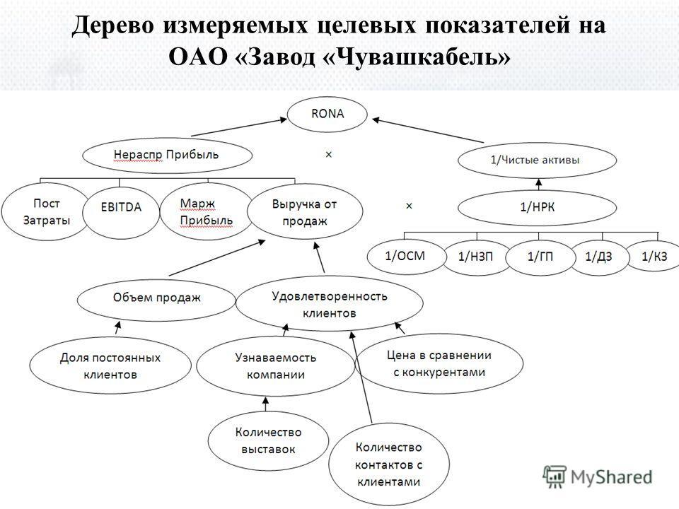 Дерево измеряемых целевых показателей на ОАО «Завод «Чувашкабель»