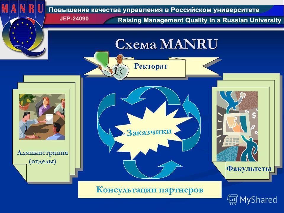 «Заказчики» Консультации партнеров Ректорат Факультеты Администрация (отделы) Схема MANRU