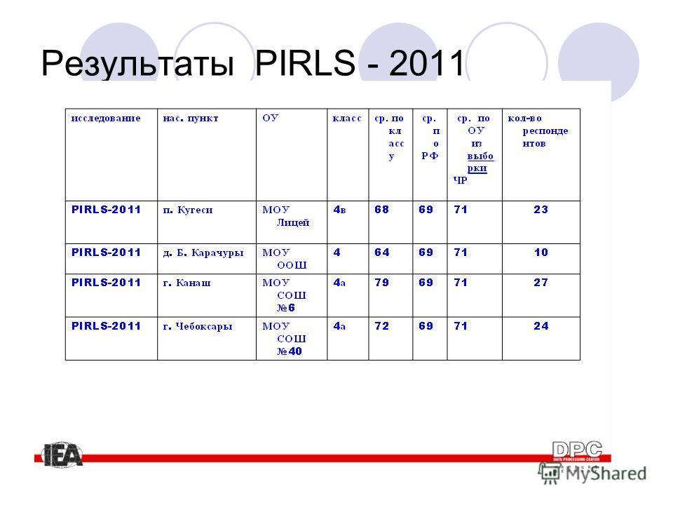Результаты PIRLS - 2011