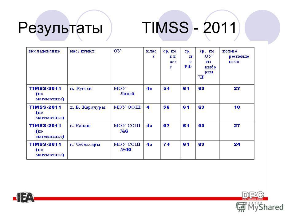 Результаты TIMSS - 2011