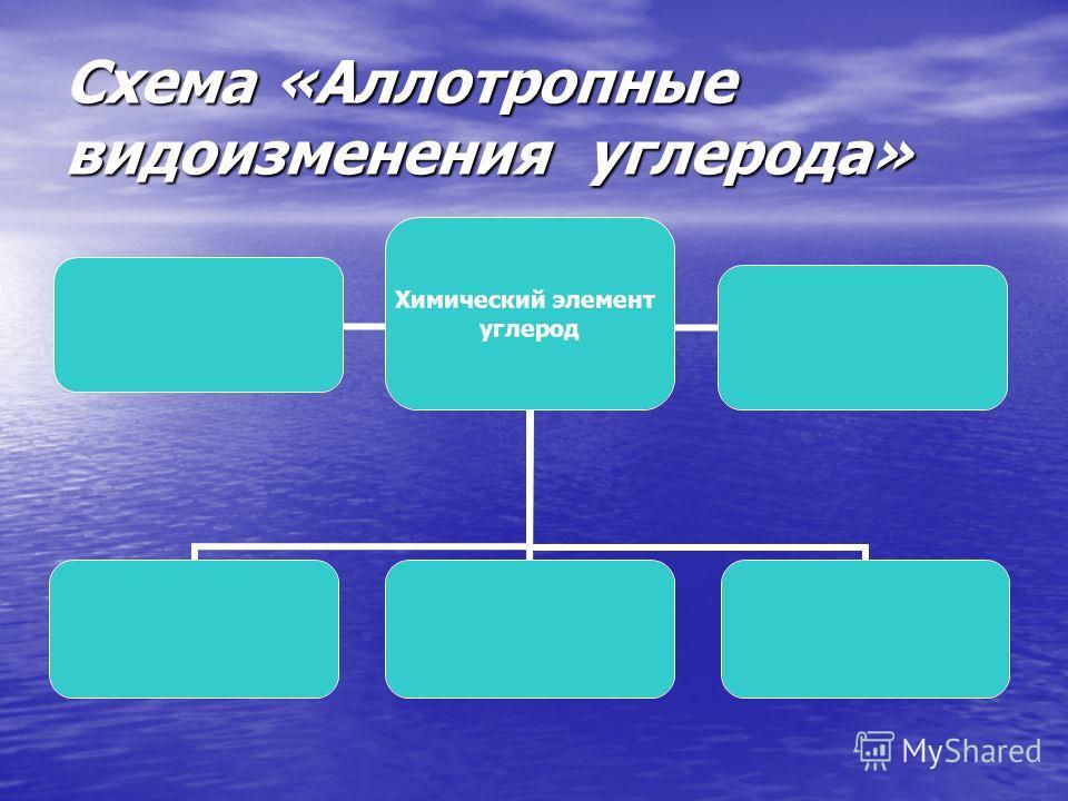 Схема «Аллотропные видоизменения углерода» Химический элемент углерод