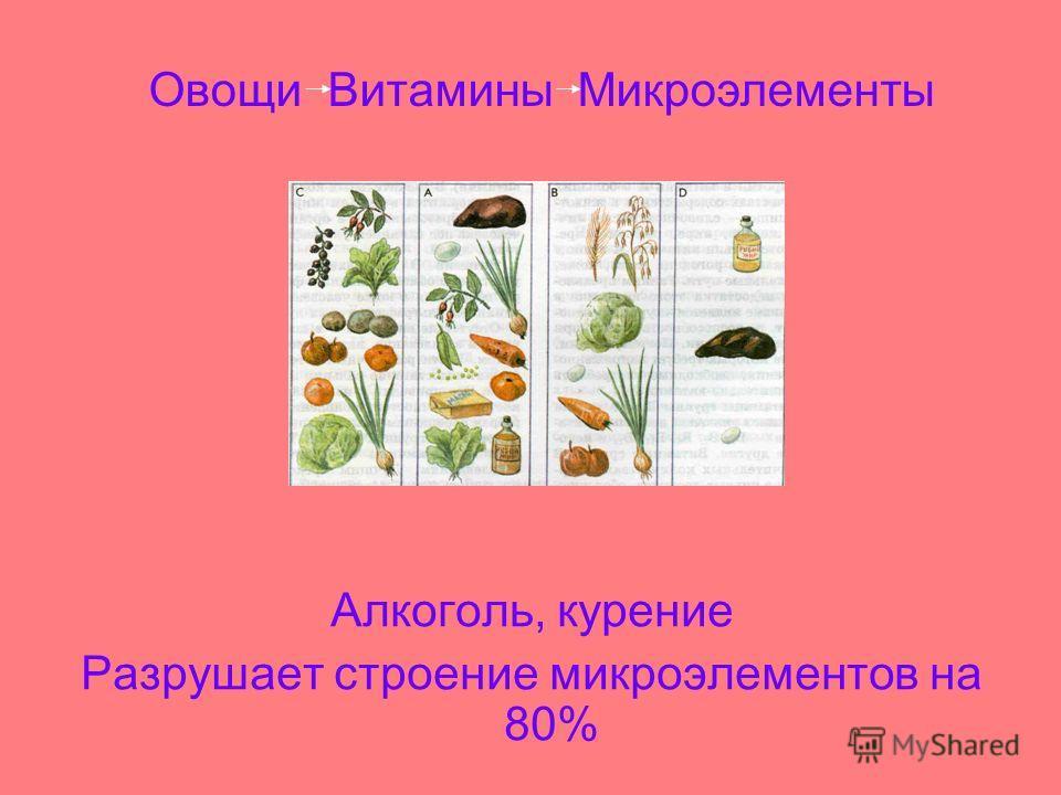 Алкоголь, курение Разрушает строение микроэлементов на 80% Овощи Витамины Микроэлементы