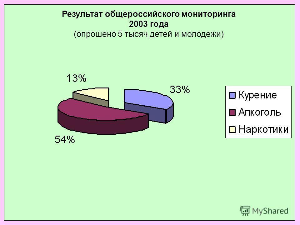 Результат общероссийского мониторинга 2003 года (опрошено 5 тысяч детей и молодежи)
