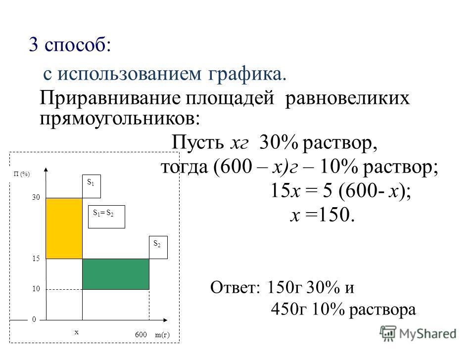 3 способ: с использованием графика. Приравнивание площадей равновеликих прямоугольников: Пусть хг 30% раствор, тогда (600 – х)г – 10% раствор; 15x = 5 (600- x); x =150. Ответ: 150г 30% и 450г 10% раствора П (%) 30 15 10 0 x m(г) S 1 = S 2 S1S1 S2S2 6