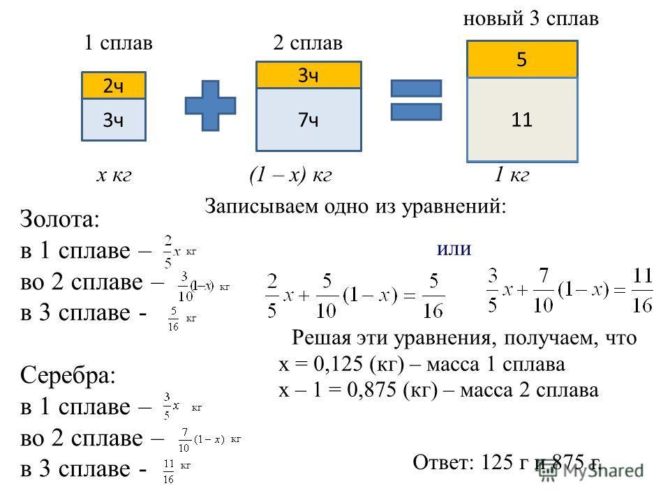 2ч 3ч 7ч 5 11 Xx кг (1 – х) кг 1 кг Золота: в 1 сплаве – во 2 сплаве – в 3 сплаве - Серебра: в 1 сплаве – во 2 сплаве – в 3 сплаве - Решая эти уравнения, получаем, что х = 0,125 (кг) – масса 1 сплава х – 1 = 0,875 (кг) – масса 2 сплава Ответ: 125 г и
