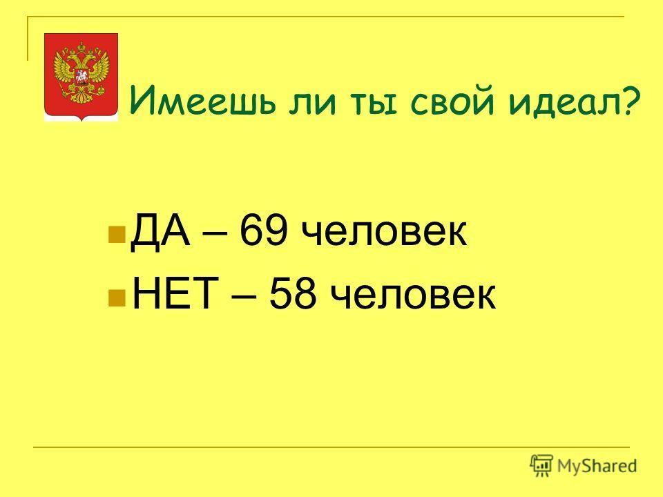 Имеешь ли ты свой идеал? ДА – 69 человек НЕТ – 58 человек