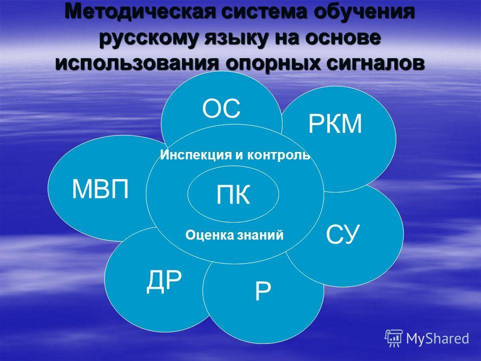 Методическая система обучения русскому языку на основе использования опорных сигналов МВП ДР Р СУ РКМ ОС Инспекция и контроль Оценка знаний ПК