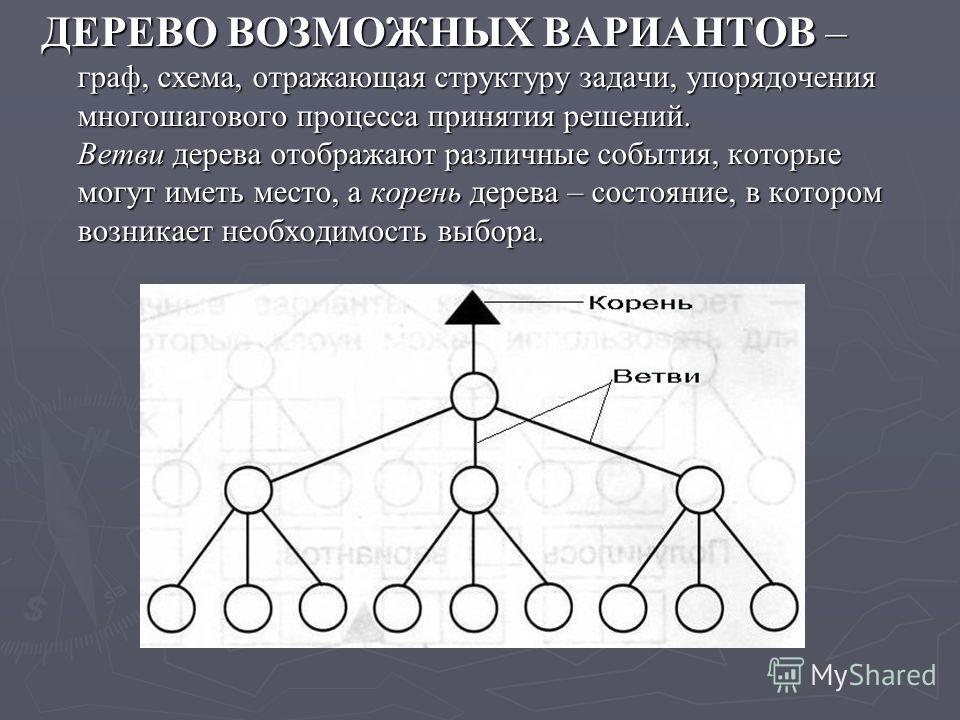 ДЕРЕВО ВОЗМОЖНЫХ ВАРИАНТОВ – граф, схема, отражающая структуру задачи, упорядочения многошагового процесса принятия решений. Ветви дерева отображают различные события, которые могут иметь место, а корень дерева – состояние, в котором возникает необхо