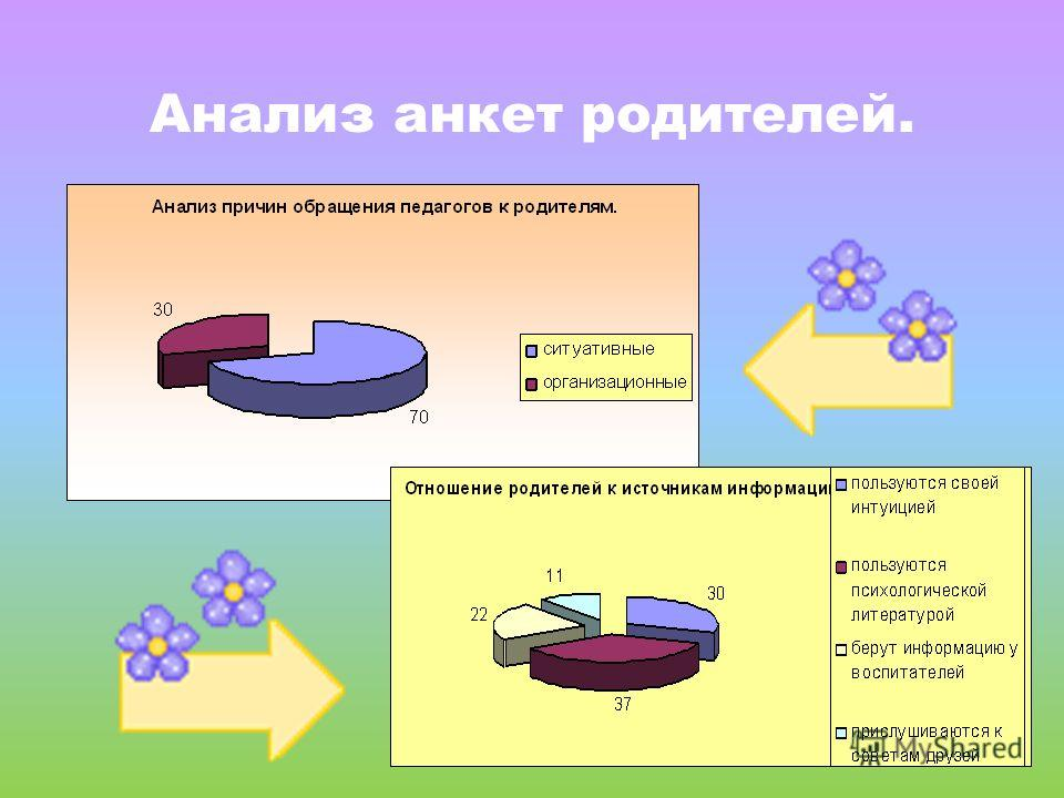 Анализ анкет родителей.