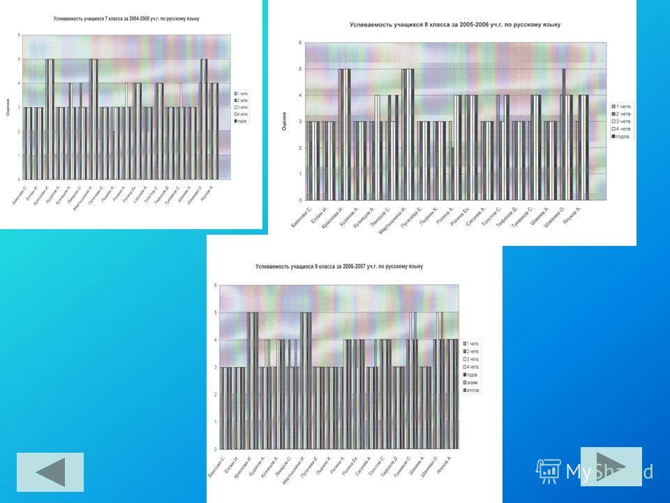 Мониторинги успеваемости учащихся по русскому языку с 2004 по 2007 уч.г.