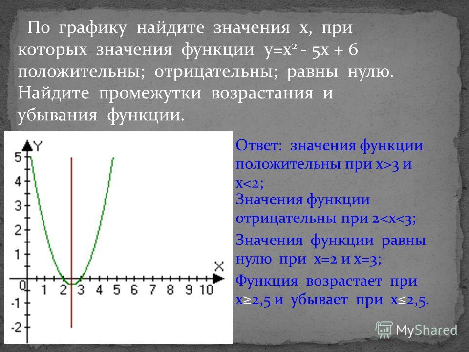 По графику найдите значения х, при которых значения функции у=х 2 - 5х + 6 положительны; отрицательны; равны нулю. Найдите промежутки возрастания и убывания функции. Ответ: значения функции положительны при x>3 и x