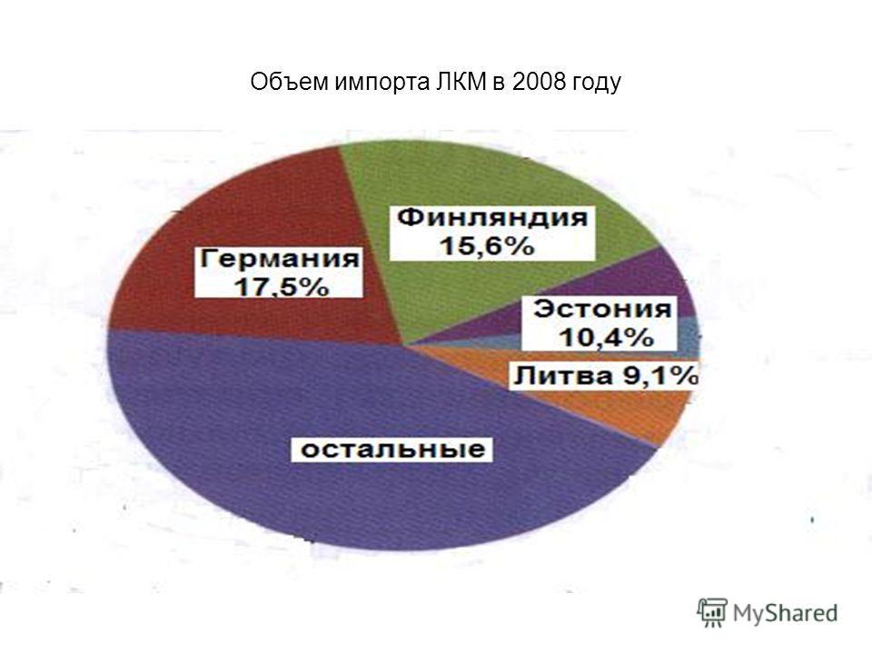 Объем импорта ЛКМ в 2008 году