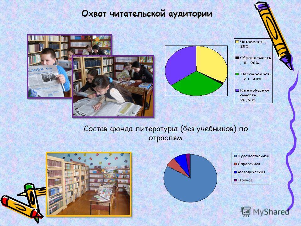 Охват читательской аудитории Охват читательской аудитории Состав фонда литературы (без учебников) по отраслям