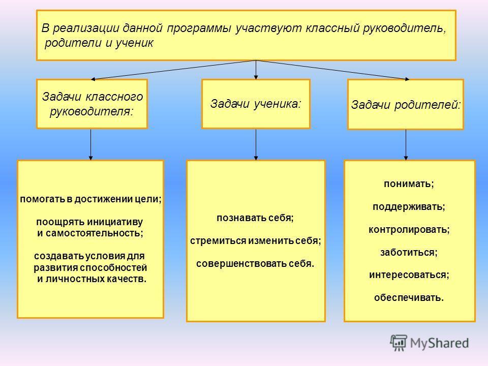 В реализации данной программы участвуют классный руководитель, родители и ученик Задачи классного руководителя: Задачи ученика: Задачи родителей: помогать в достижении цели; поощрять инициативу и самостоятельность; создавать условия для развития спос