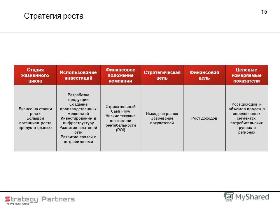 15 Стадия жизненного цикла Использование инвестиций Финансовое положение компании Стратегическая цель Финансовая цель Целевые измеряемые показатели Бизнес на стадии роста Большой потенциал роста продукта (рынка) Разработка продукции Создание производ