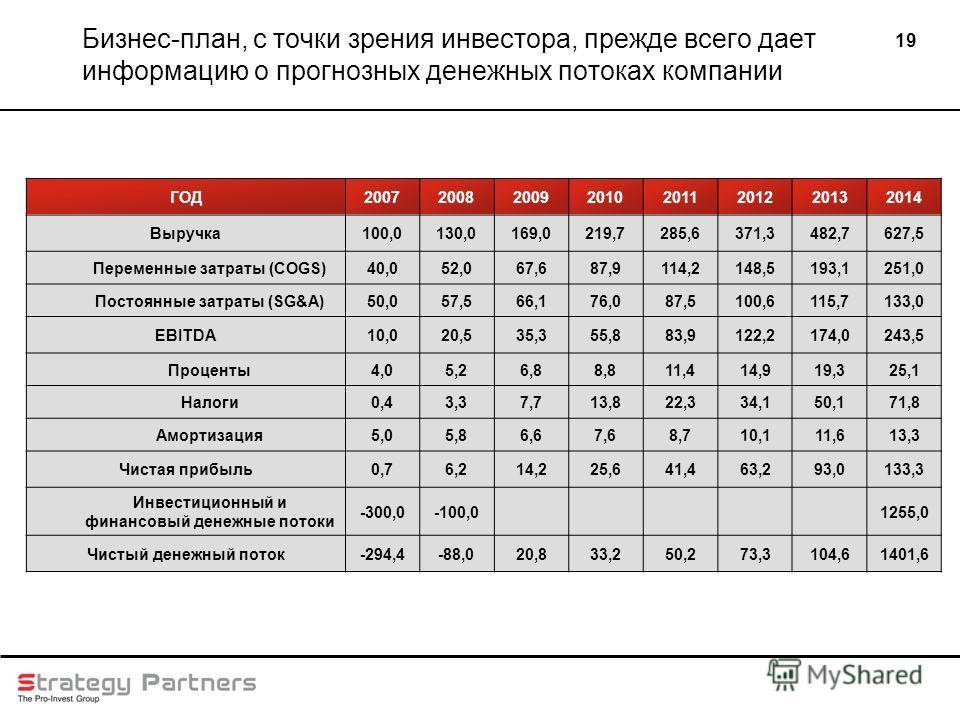 19 Бизнес-план, с точки зрения инвестора, прежде всего дает информацию о прогнозных денежных потоках компании ГОД20072008200920102011201220132014 Выручка100,0130,0169,0219,7285,6371,3482,7627,5 Переменные затраты (COGS)40,052,067,687,9114,2148,5193,1