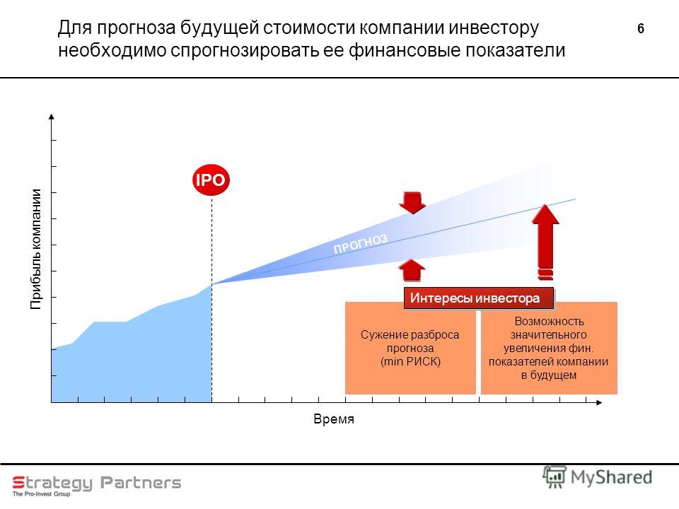 6 Для прогноза будущей стоимости компании инвестору необходимо спрогнозировать ее финансовые показатели IPO Прибыль компании Время ПРОГНОЗ Сужение разброса прогноза (min РИСК) Возможность значительного увеличения фин. показателей компании в будущем И