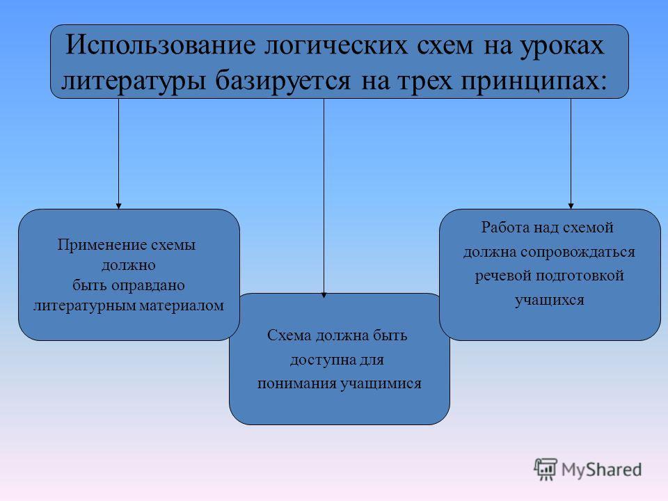 Схема должна быть доступна для понимания учащимися Использование логических схем на уроках литературы базируется на трех принципах: Применение схемы должно быть оправдано литературным материалом Работа над схемой должна сопровождаться речевой подгото