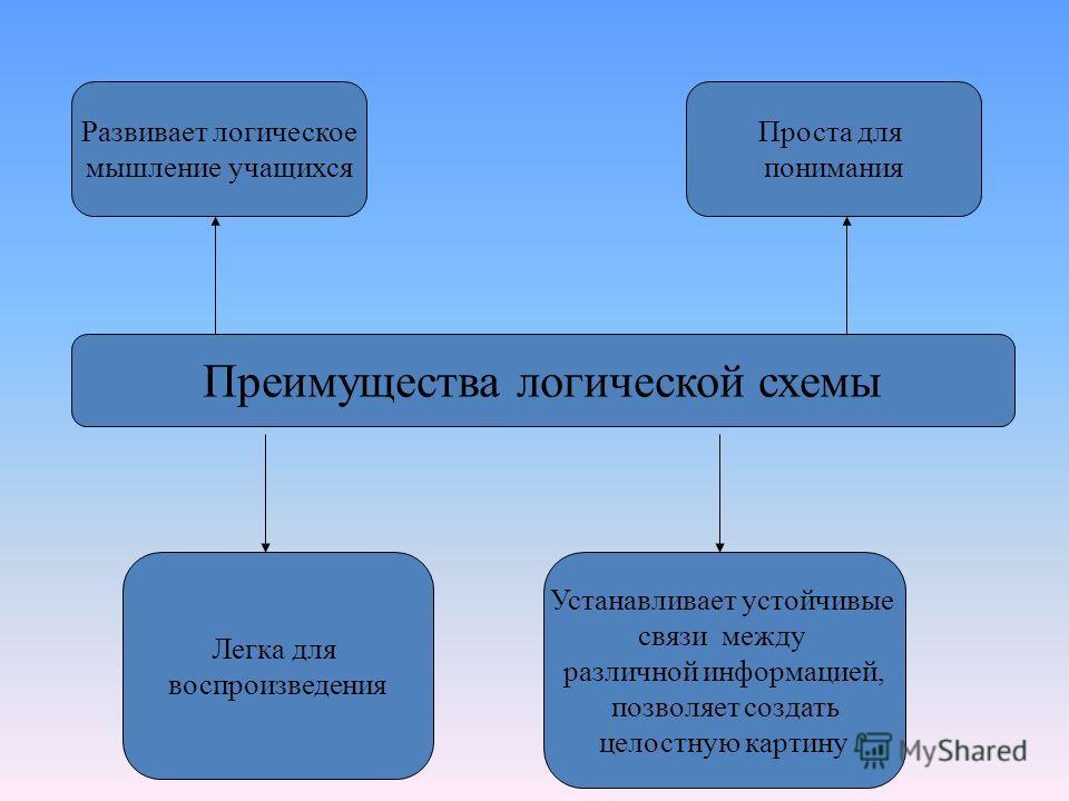 Преимущества логической схемы Развивает логическое мышление учащихся Проста для понимания Легка для воспроизведения Устанавливает устойчивые связи между различной информацией, позволяет создать целостную картину