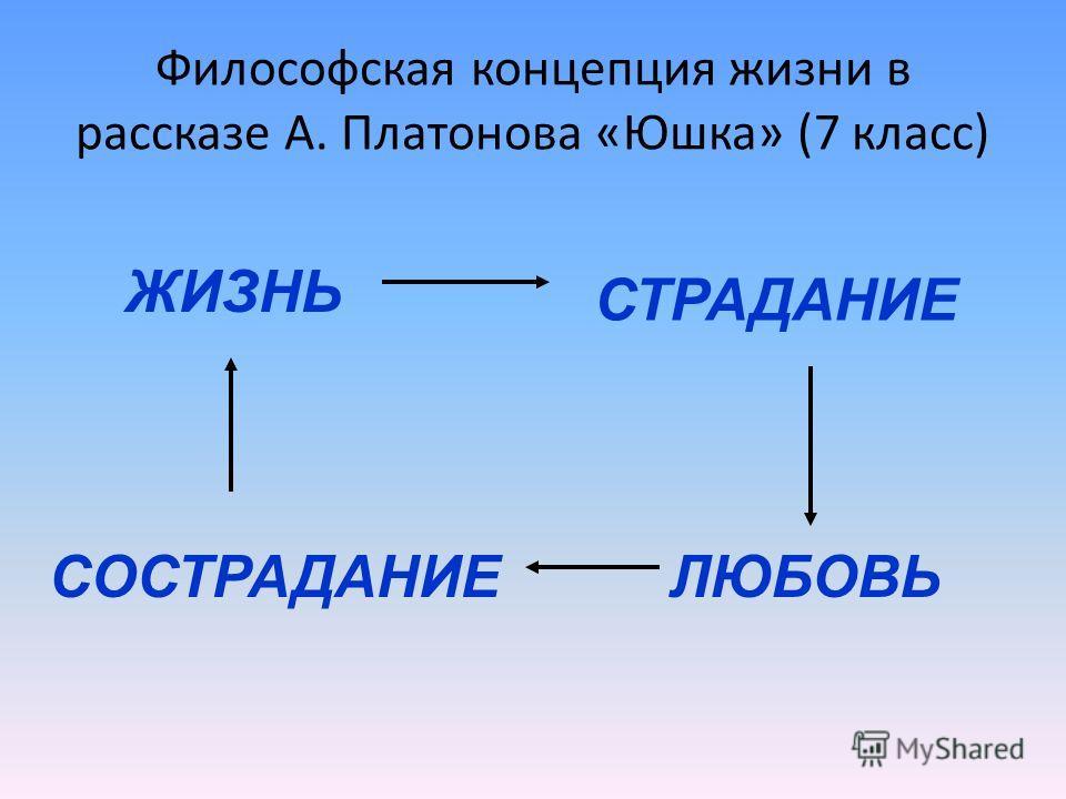 Философская концепция жизни в рассказе А. Платонова «Юшка» (7 класс) ЖИЗНЬ СТРАДАНИЕ ЛЮБОВЬСОСТРАДАНИЕ