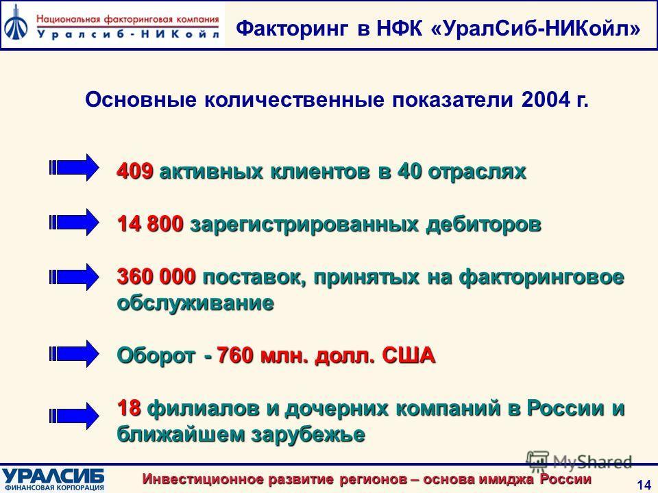 Инвестиционное развитие регионов – основа имиджа России 14 Факторинг в НФК «УралСиб-НИКойл» 409 активных клиентов в 40 отраслях 14 800 зарегистрированных дебиторов 360 000 поставок, принятых на факторинговое обслуживание Оборот - 760 млн. долл. США 1