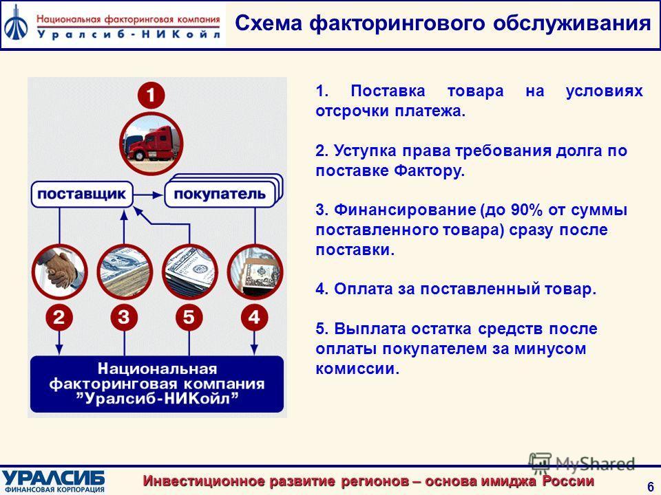 Инвестиционное развитие регионов – основа имиджа России 6 Схема факторингового обслуживания 1. Поставка товара на условиях отсрочки платежа. 2. Уступка права требования долга по поставке Фактору. 3. Финансирование (до 90% от суммы поставленного товар