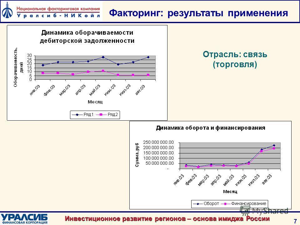 Инвестиционное развитие регионов – основа имиджа России 7 Отрасль: связь (торговля) Факторинг: результаты применения