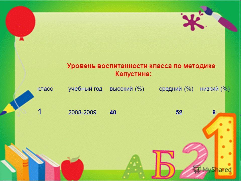 Уровень воспитанности класса по методике Капустина: класс учебный годвысокий (%) средний (%) низкий (%) 1 2008-200940 52 8