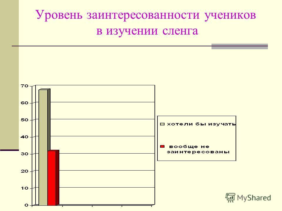 Уровень заинтересованности учеников в изучении сленга
