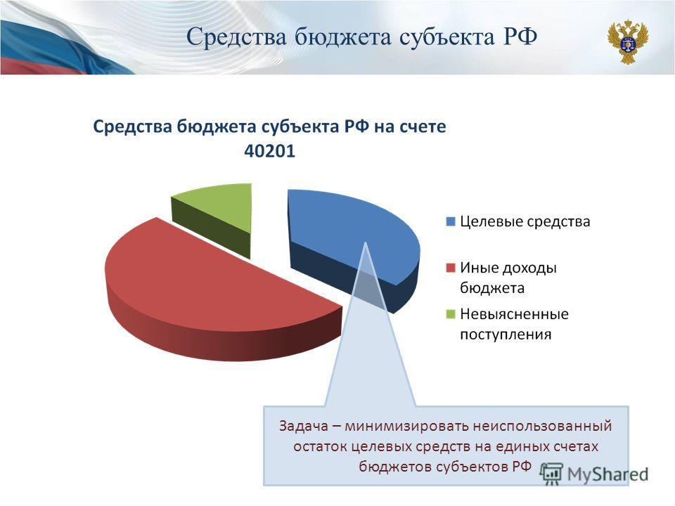 Задача – минимизировать неиспользованный остаток целевых средств на единых счетах бюджетов субъектов РФ Средства бюджета субъекта РФ