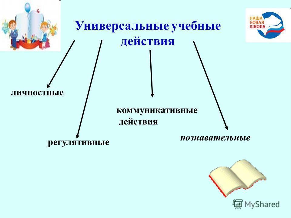 Универсальные учебные действия личностные регулятивные коммуникативные действия познавательные