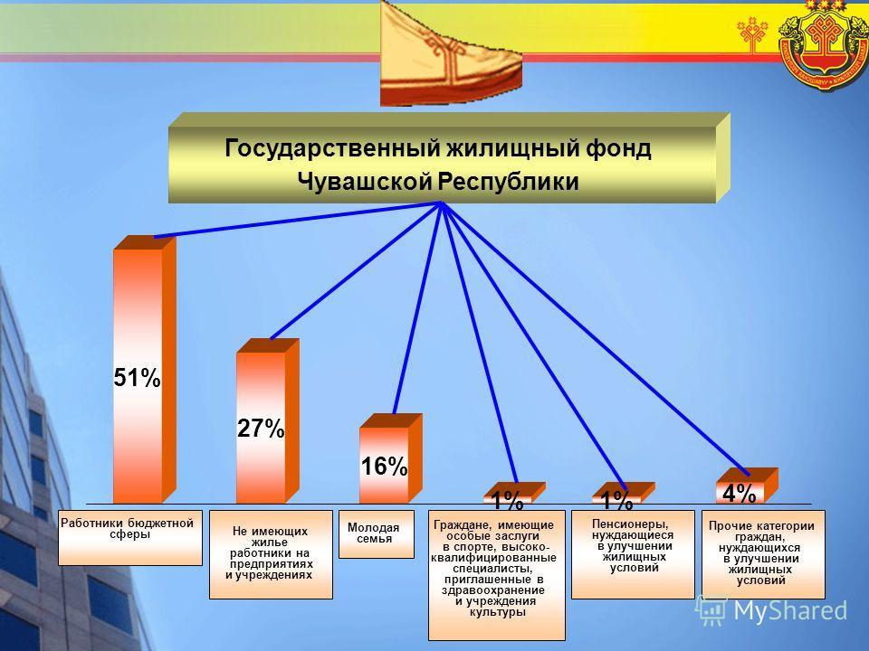 Государственный жилищный фонд Чувашской Республики 51% 27% 16% 1% 4% Работники бюджетной сферы Не имеющих жилье работники на предприятиях и учреждениях Молодая семья Граждане, имеющие особые заслуги в спорте, высоко- квалифицированные специалисты, пр