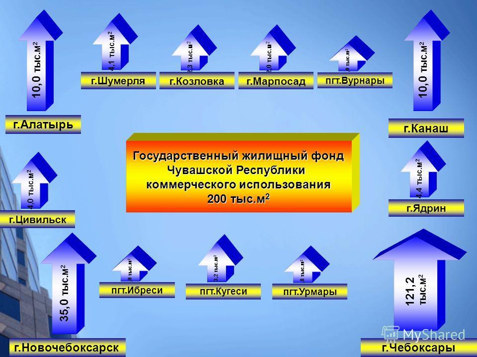 Государственный жилищный фонд Чувашской Республики коммерческого использования 200 тыс.м 2 10,0 тыс.м 2 г.Алатырь 10,0 тыс.м 2 г.Канаш 35,0 тыс.м 2 г.Новочебоксарск 121,2 тыс.м 2 г.Чебоксары 4,1 тыс.м 2 г.Шумерля 2,3 тыс.м 2 г.Козловка 2,0 тыс.м 2 г.