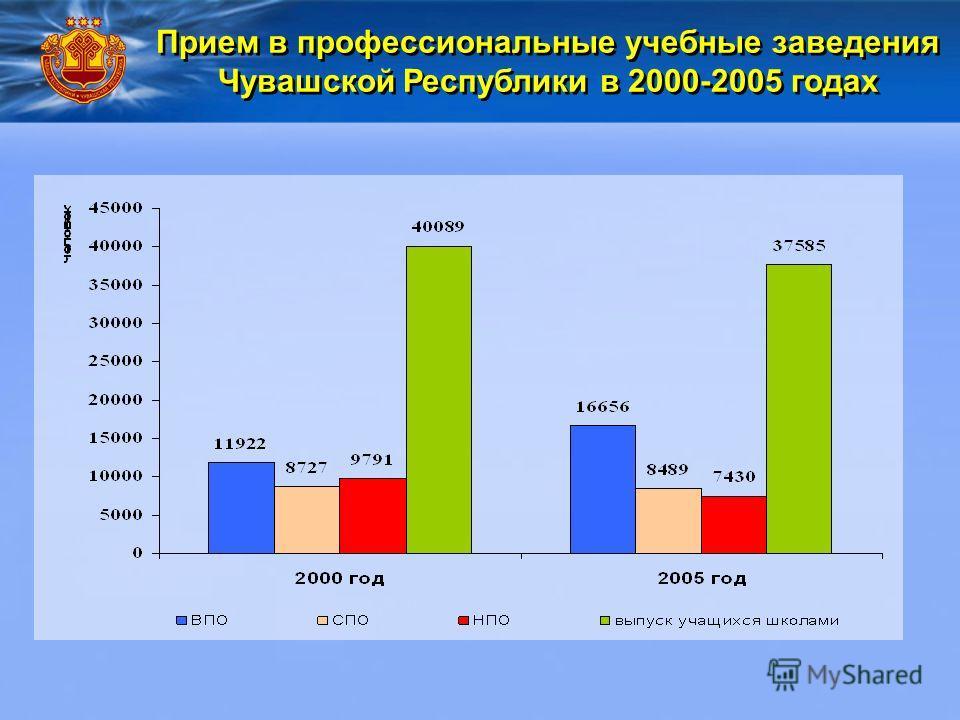 Прием в профессиональные учебные заведения Чувашской Республики в 2000-2005 годах