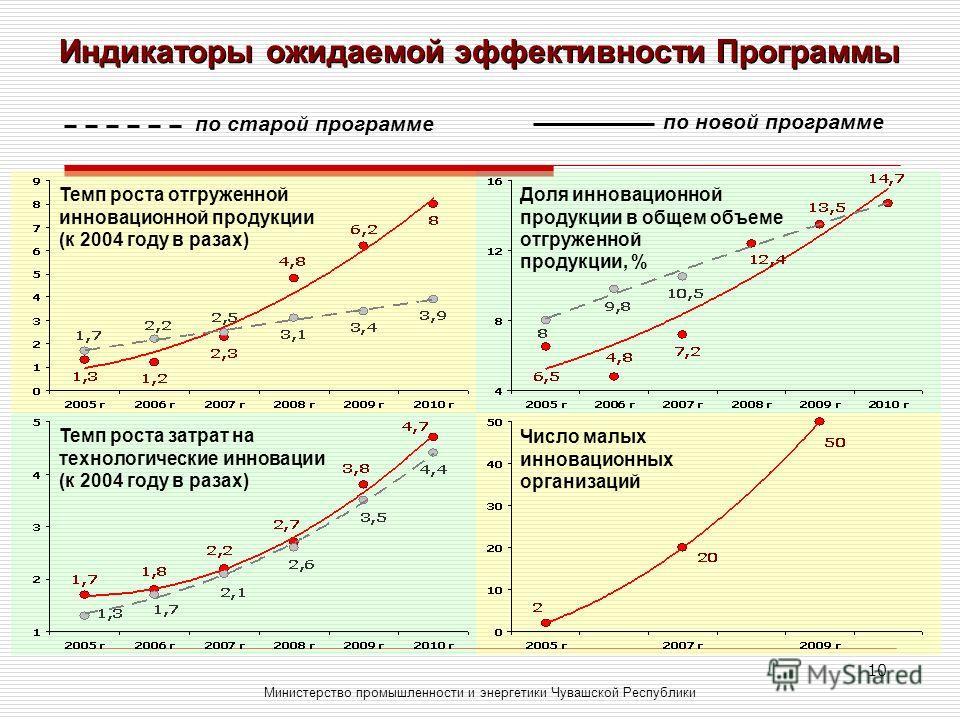 10 Индикаторы ожидаемой эффективности Программы Министерство промышленности и энергетики Чувашской Республики по старой программе по новой программе Темп роста отгруженной инновационной продукции (к 2004 году в разах) Доля инновационной продукции в о