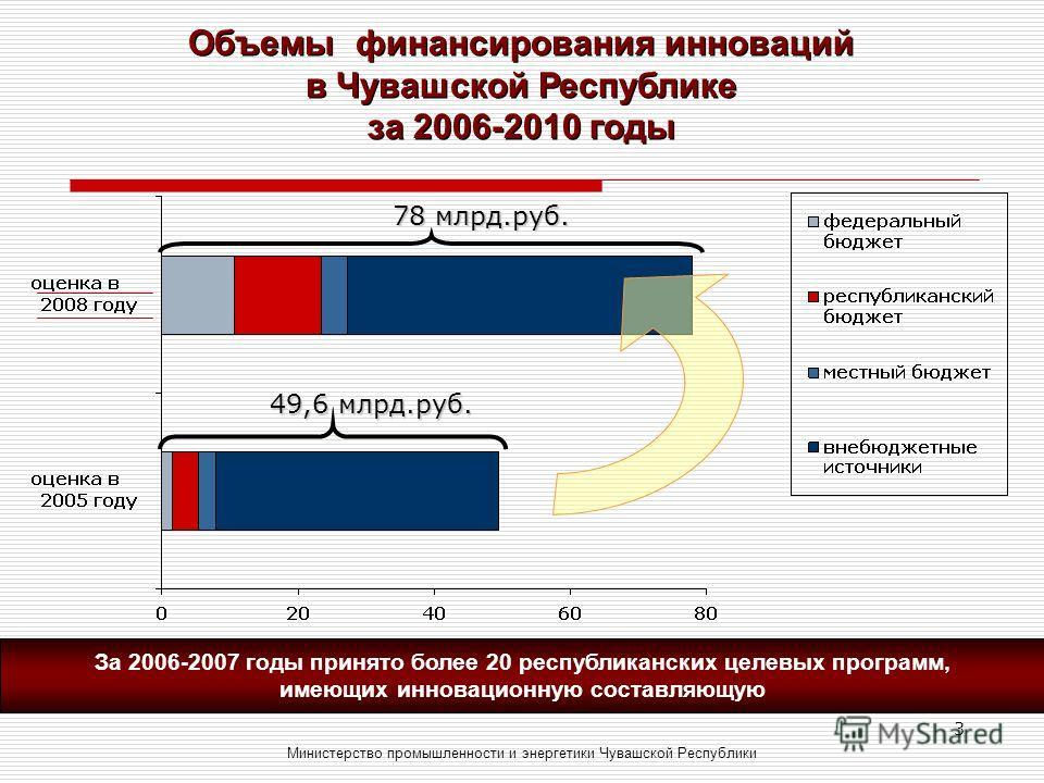 3 Объемы финансирования инноваций в Чувашской Республике за 2006-2010 годы Министерство промышленности и энергетики Чувашской Республики 49,6 млрд.руб. 78 млрд.руб. За 2006-2007 годы принято более 20 республиканских целевых программ, имеющих инноваци
