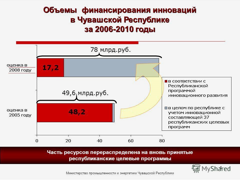 4 Объемы финансирования инноваций в Чувашской Республике за 2006-2010 годы Министерство промышленности и энергетики Чувашской Республики 49,6 млрд.руб. 78 млрд.руб. Часть ресурсов перераспределена на вновь принятые республиканские целевые программы
