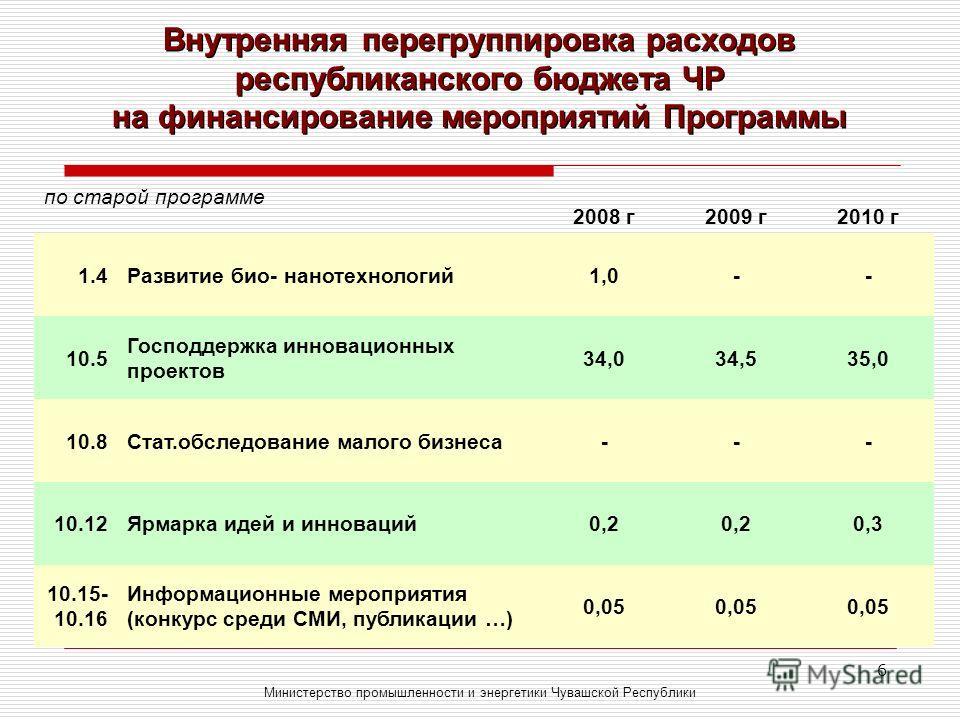 6 Внутренняя перегруппировка расходов республиканского бюджета ЧР на финансирование мероприятий Программы Министерство промышленности и энергетики Чувашской Республики по старой программе 2008 г2009 г2010 г 1.4Развитие био- нанотехнологий1,0-- 10.5 Г