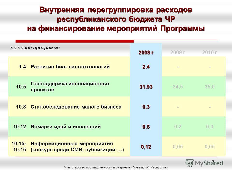 7 Внутренняя перегруппировка расходов республиканского бюджета ЧР на финансирование мероприятий Программы Министерство промышленности и энергетики Чувашской Республики по новой программе 2008 г2009 г2010 г 1.4Развитие био- нанотехнологий1,0-- 10.5 Го